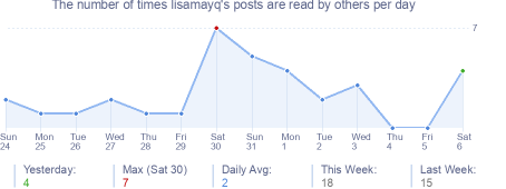 How many times lisamayq's posts are read daily