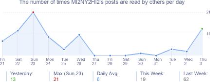 How many times MI2NY2HI2's posts are read daily