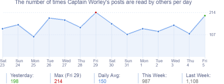 How many times Captain Worley's posts are read daily