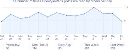 How many times Snootylooter's posts are read daily