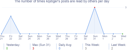 How many times kqstiger's posts are read daily