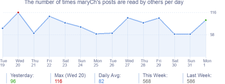 How many times maryCh's posts are read daily