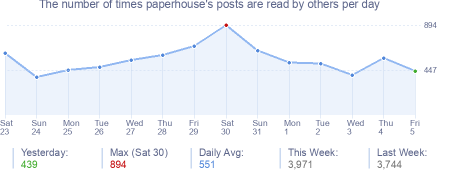 How many times paperhouse's posts are read daily