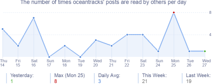 How many times oceantracks's posts are read daily