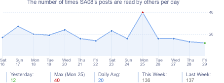 How many times SA08's posts are read daily