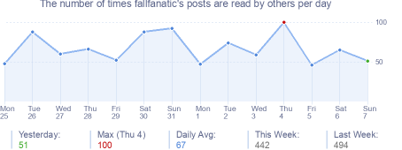 How many times fallfanatic's posts are read daily