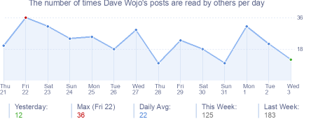 How many times Dave Wojo's posts are read daily