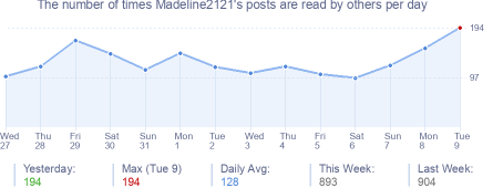 How many times Madeline2121's posts are read daily