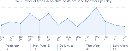 How many times debbiekr's posts are read daily
