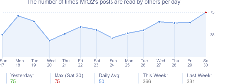 How many times MrQ2's posts are read daily