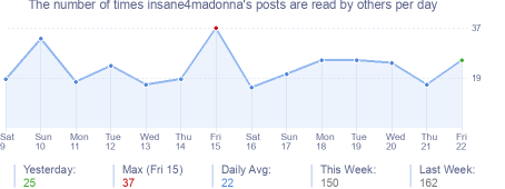 How many times insane4madonna's posts are read daily