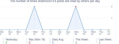 How many times shamrock12's posts are read daily
