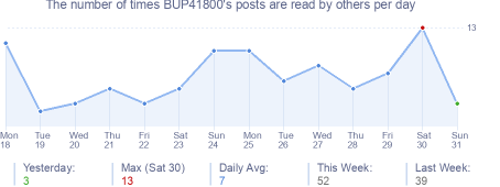 How many times BUP41800's posts are read daily
