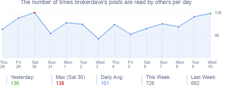 How many times brokerdave's posts are read daily