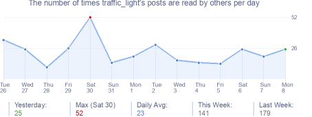 How many times traffic_light's posts are read daily