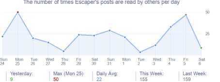 How many times Escaper's posts are read daily