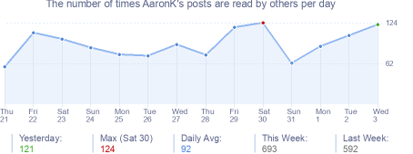How many times AaronK's posts are read daily