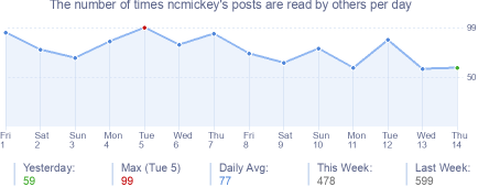 How many times ncmickey's posts are read daily