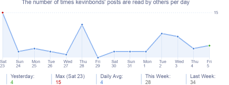 How many times kevinbonds's posts are read daily