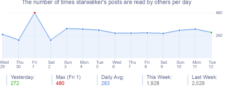 How many times starwalker's posts are read daily