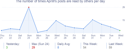 How many times Aprilll's posts are read daily