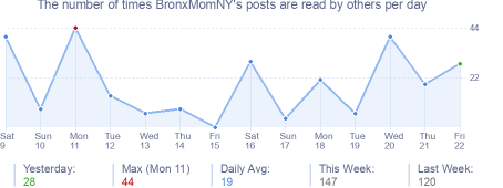 How many times BronxMomNY's posts are read daily
