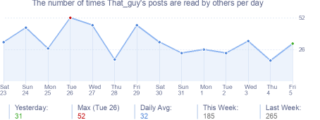 How many times That_guy's posts are read daily