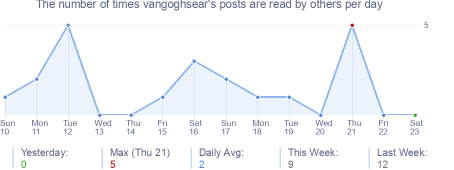 How many times vangoghsear's posts are read daily