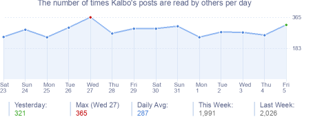 How many times Kalbo's posts are read daily
