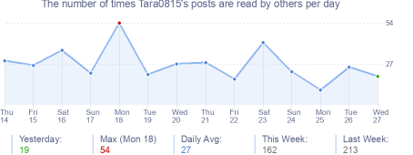 How many times Tara0815's posts are read daily