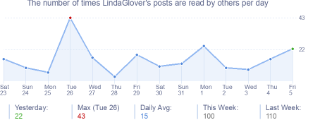 How many times LindaGlover's posts are read daily