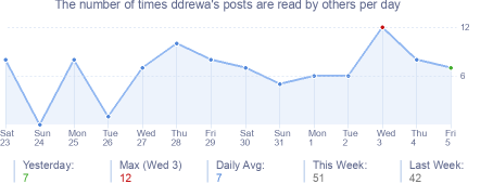 How many times ddrewa's posts are read daily