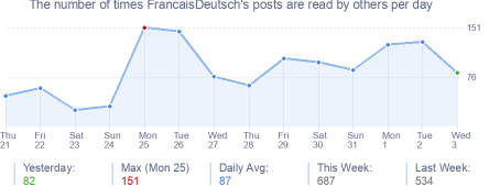 How many times FrancaisDeutsch's posts are read daily