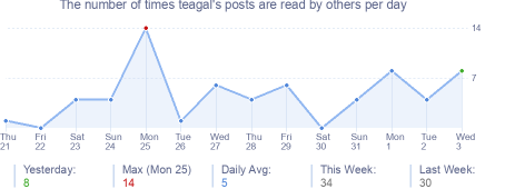 How many times teagal's posts are read daily