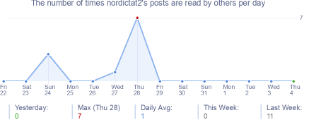 How many times nordictat2's posts are read daily