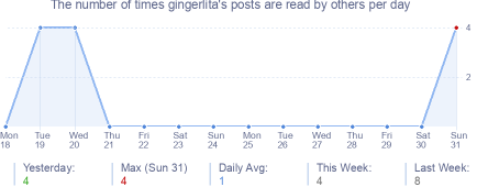 How many times gingerlita's posts are read daily