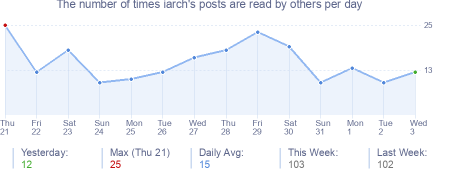 How many times iarch's posts are read daily