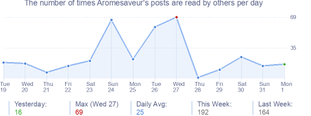How many times Aromesaveur's posts are read daily