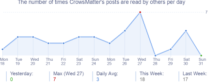 How many times CrowsMatter's posts are read daily