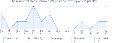 How many times Bonaoense's posts are read daily