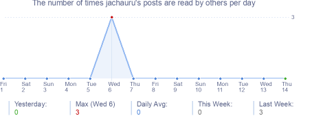 How many times jachauru's posts are read daily