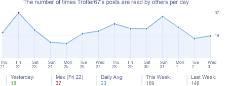 How many times Trotter67's posts are read daily