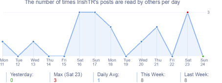 How many times IrishTR's posts are read daily