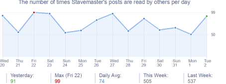How many times Stavemaster's posts are read daily