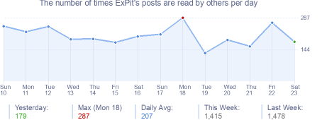 How many times ExPit's posts are read daily