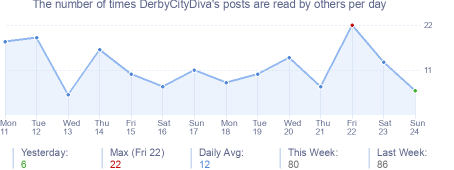 How many times DerbyCityDiva's posts are read daily