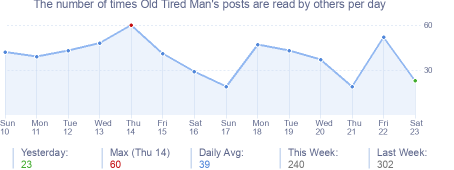How many times Old Tired Man's posts are read daily