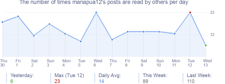 How many times manapua12's posts are read daily