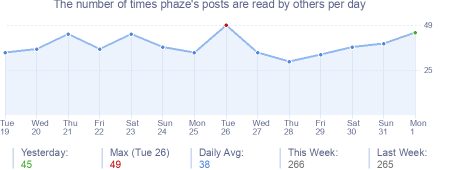 How many times phaze's posts are read daily