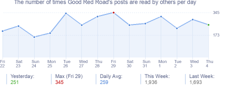How many times Good Red Road's posts are read daily